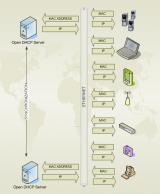 Open DHCP Server screenshot