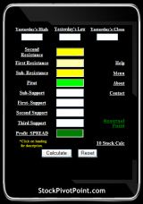 Stock Pivot Point Calculator screenshot